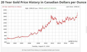 Gold in CDN Dollars 2019
