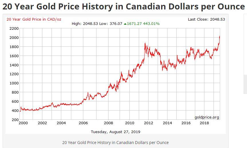 Gold in CDN Dollars 2019