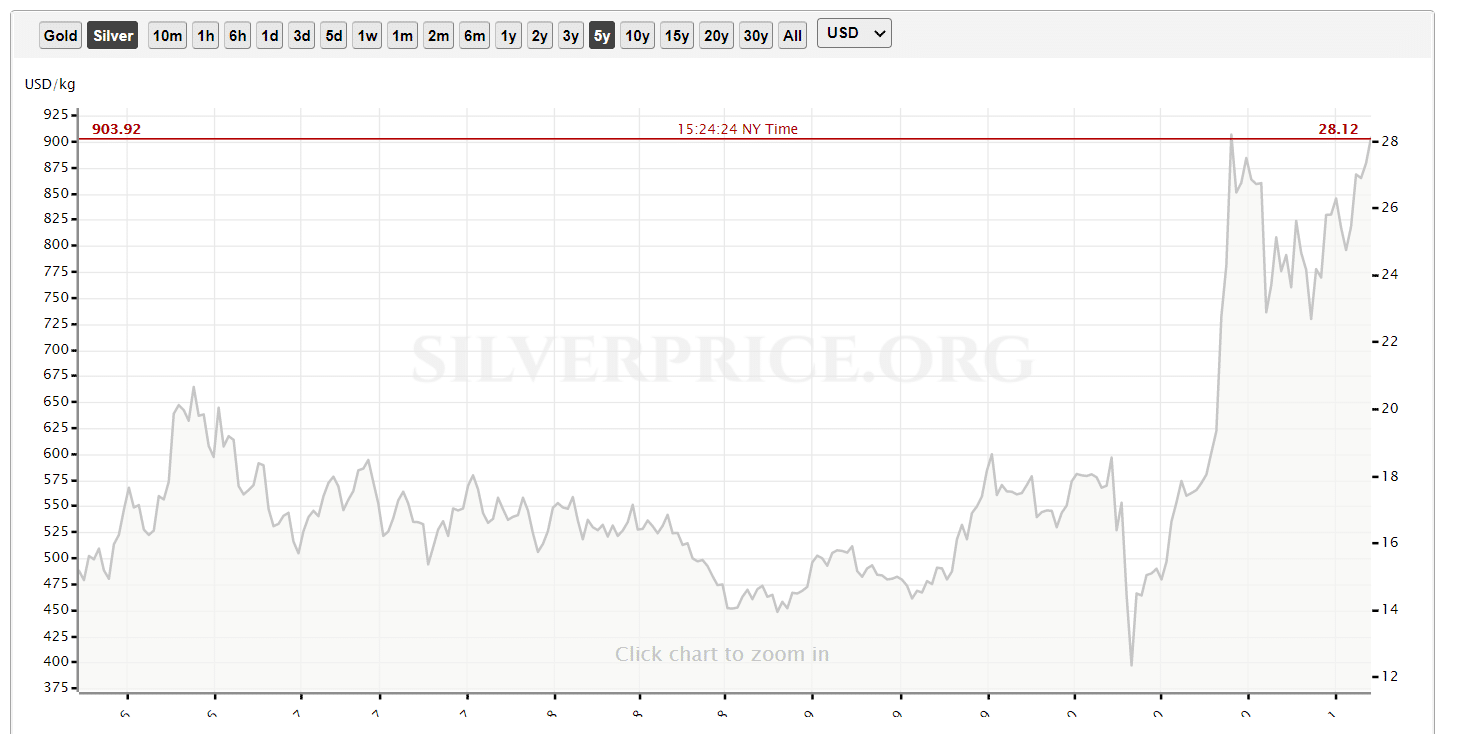 Is canadian silver a good investment - This recent silver price history chart would say yes